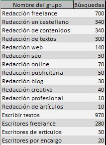 keyword research - redacción