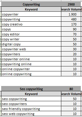 keyword research de copywriting