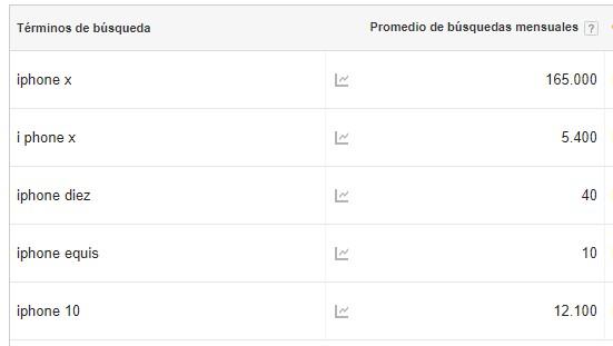 búsquedas según AdWords del iPhone X en España