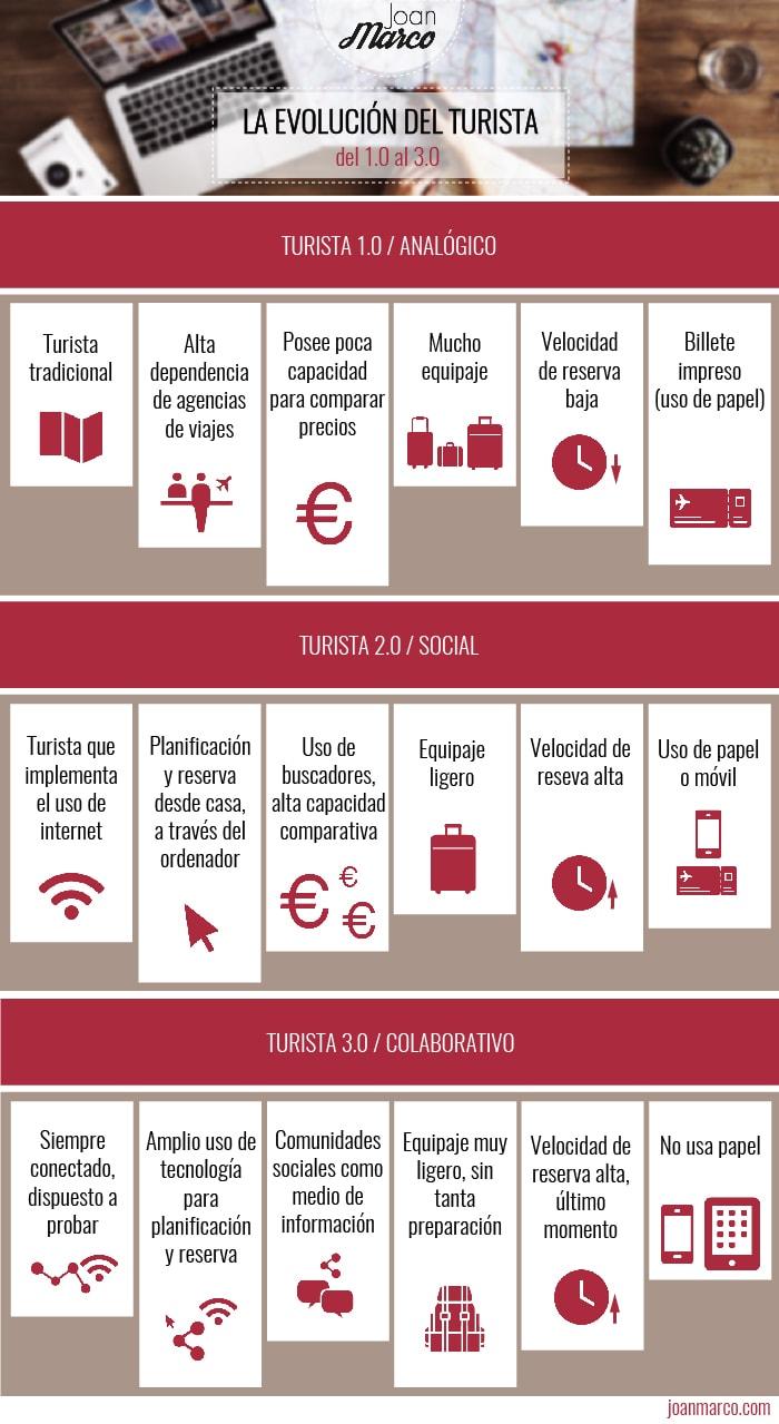 la evolución del turista: del 1.0 al 3.0