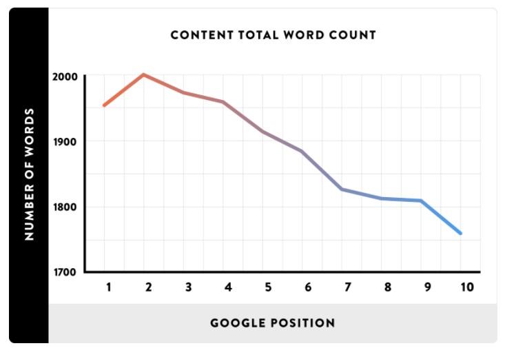 Relación entre número de palabras y posicionamiento