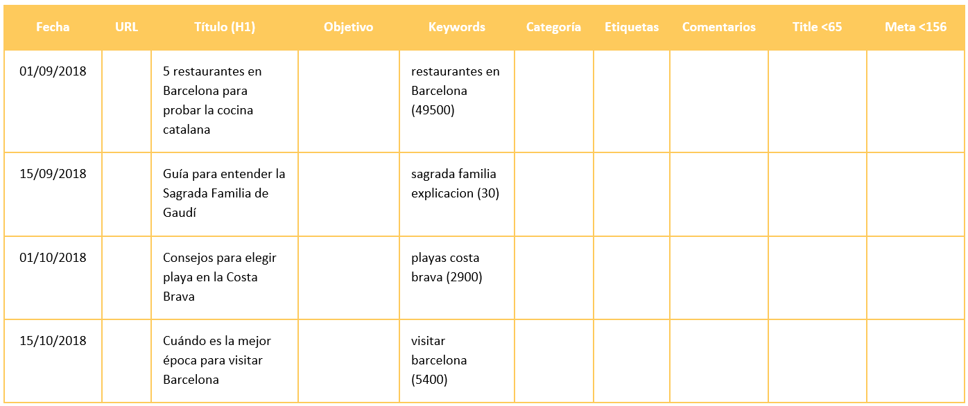 Keywords en el calendario editorial