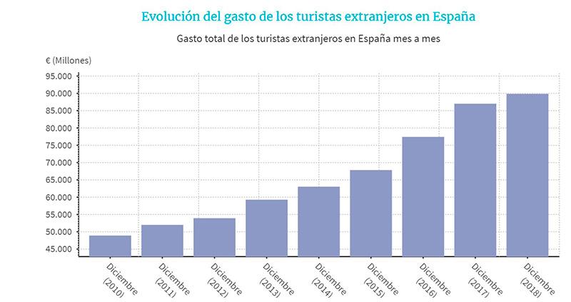 Evolución del gasto de los turistas extranjeros en España
