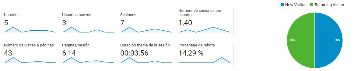 Estadísticas en Google Analytics