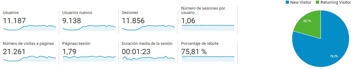 Datos de Analytics