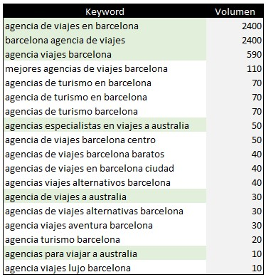 Keyword research de la agencia de viajes