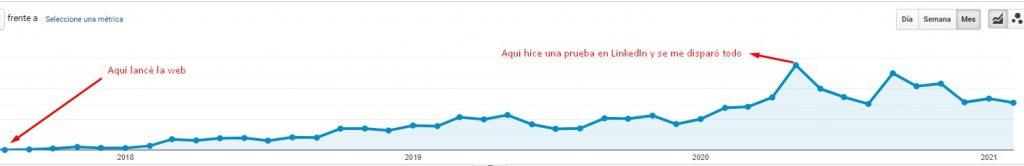 Aumento de visitas a web de copywriter